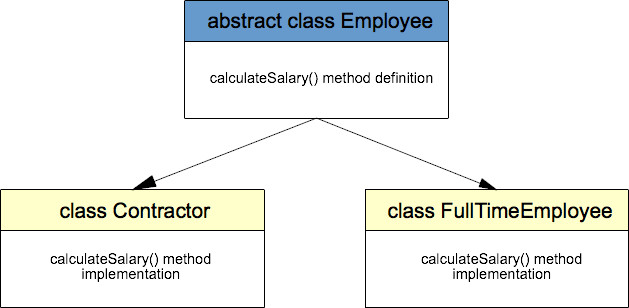 Abstraction In Employee