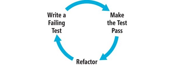 Write, Test, Refactor, Repeat
